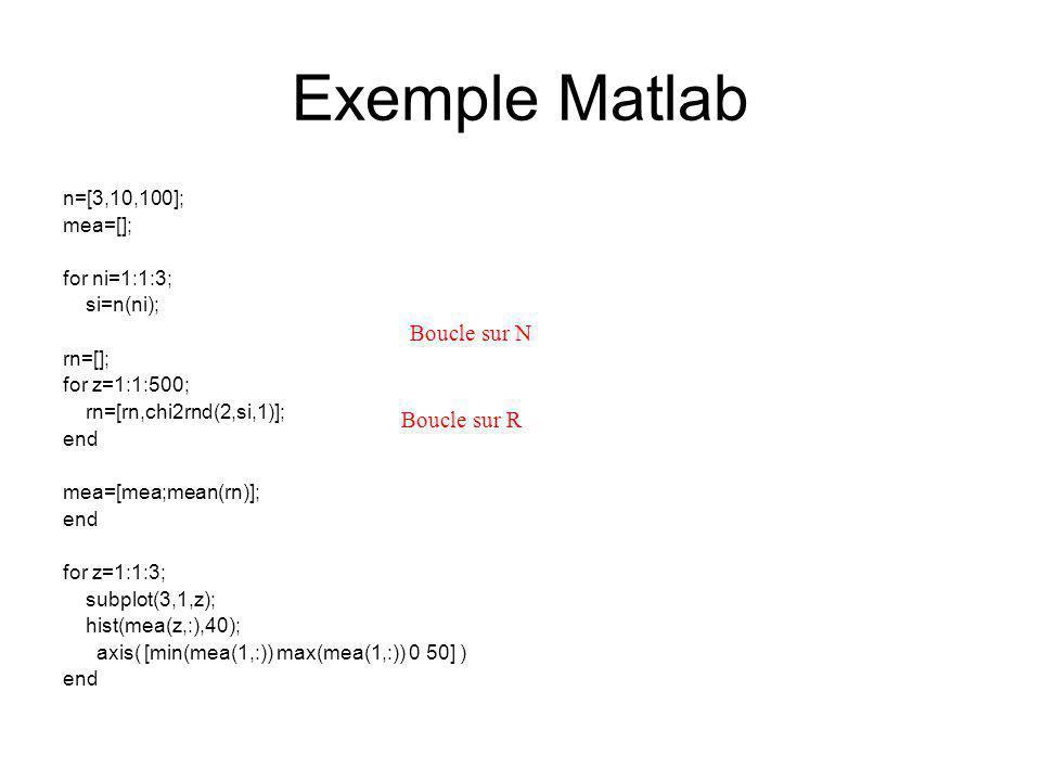 Exemple Matlab Boucle sur N Boucle sur R n=[3,10,100]; mea=[];
